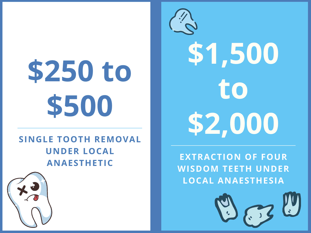 average cost of having wisdom teeth removed